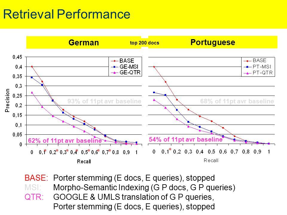 Retrieval Performance