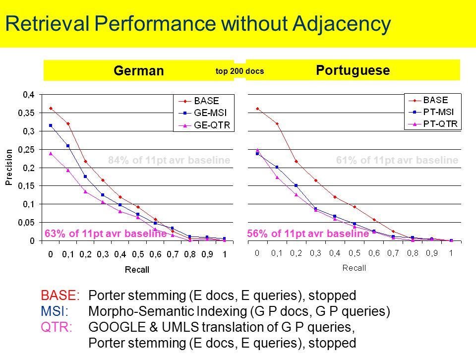 Retrieval Performance without Adjacency