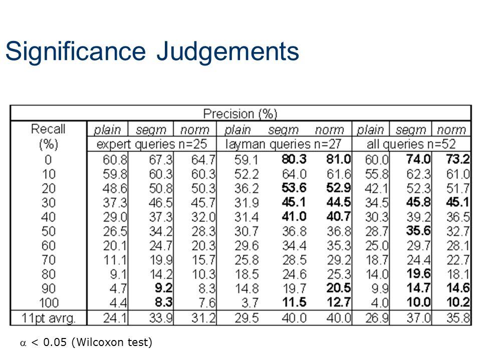 Significance Judgements