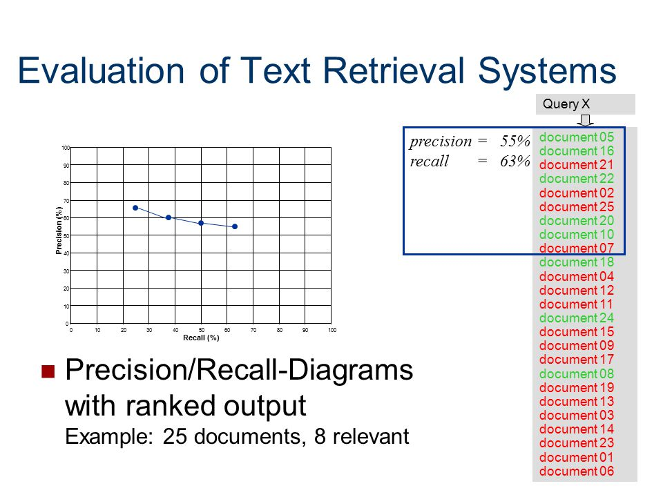 Evaluation of Text Retrieval Systems
