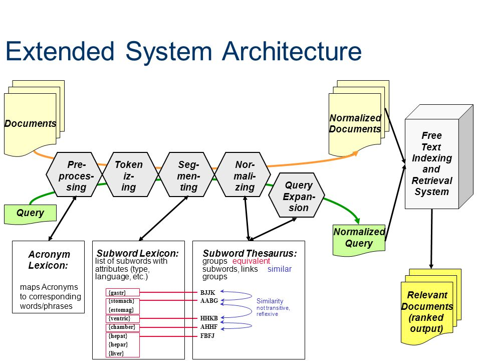 Extended System Architecture