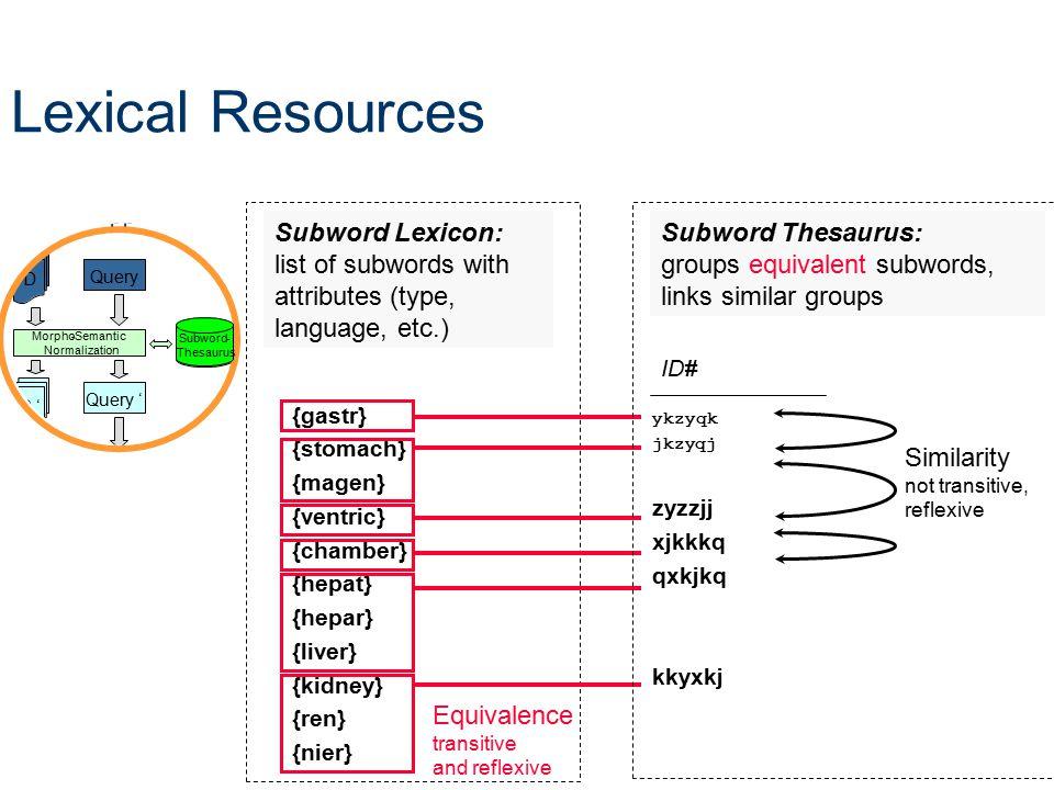 Lexical Resources Subword Lexicon: