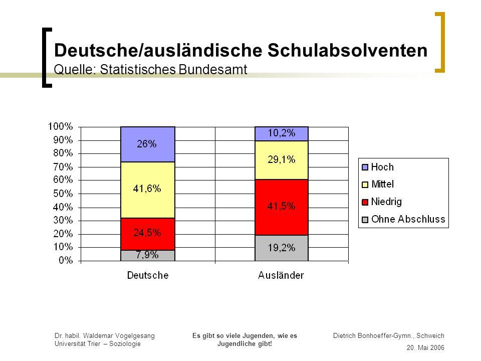 Deutsche/ausländische Schulabsolventen Quelle: Statistisches Bundesamt