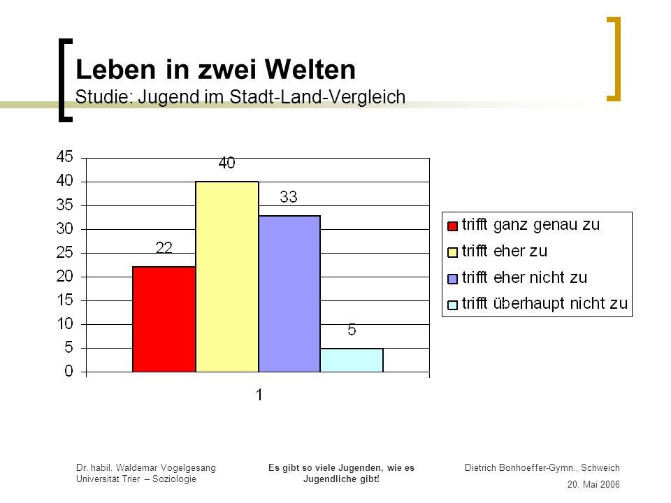 Leben in zwei Welten Studie: Jugend im Stadt-Land-Vergleich