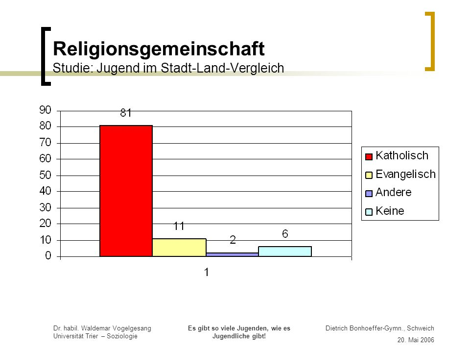 Religionsgemeinschaft Studie: Jugend im Stadt-Land-Vergleich