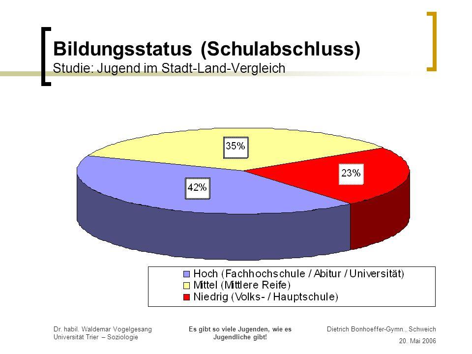 Bildungsstatus (Schulabschluss) Studie: Jugend im Stadt-Land-Vergleich