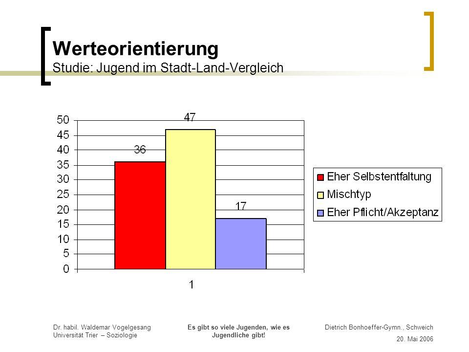 Werteorientierung Studie: Jugend im Stadt-Land-Vergleich