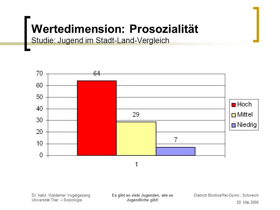 Wertedimension: Prosozialität Studie: Jugend im Stadt-Land-Vergleich