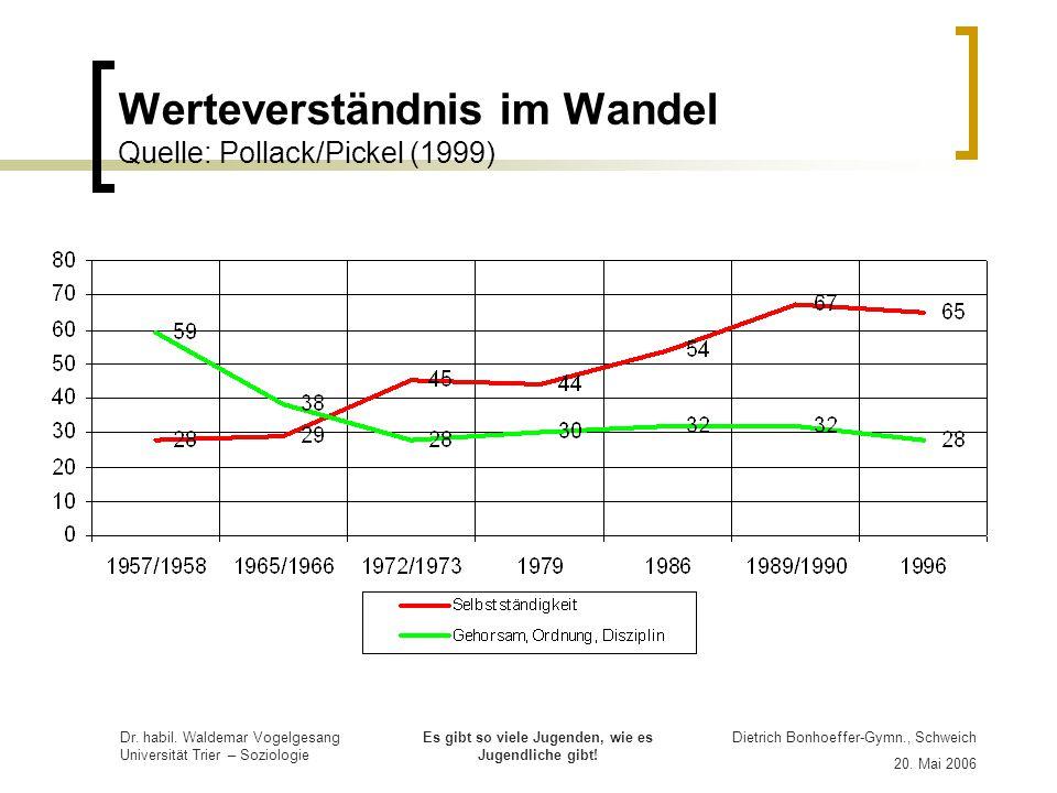 Werteverständnis im Wandel Quelle: Pollack/Pickel (1999)