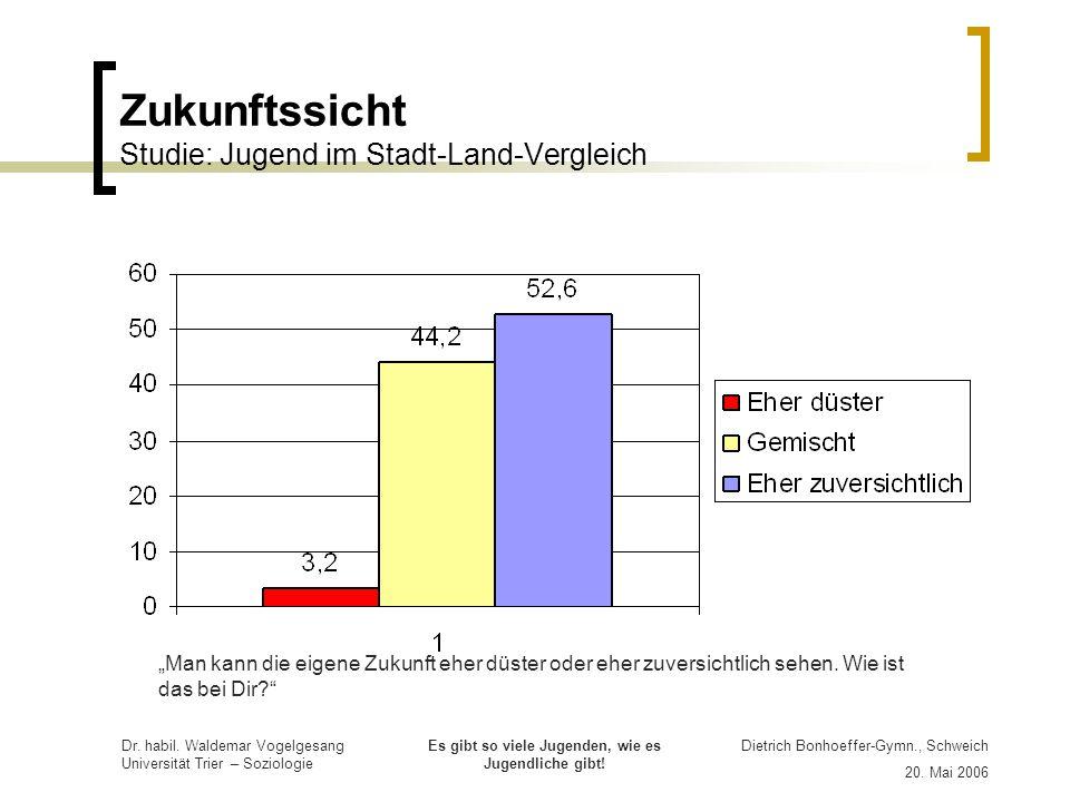 Zukunftssicht Studie: Jugend im Stadt-Land-Vergleich