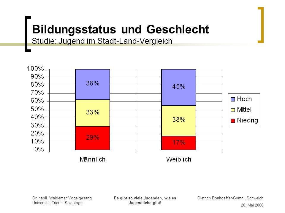 Bildungsstatus und Geschlecht Studie: Jugend im Stadt-Land-Vergleich