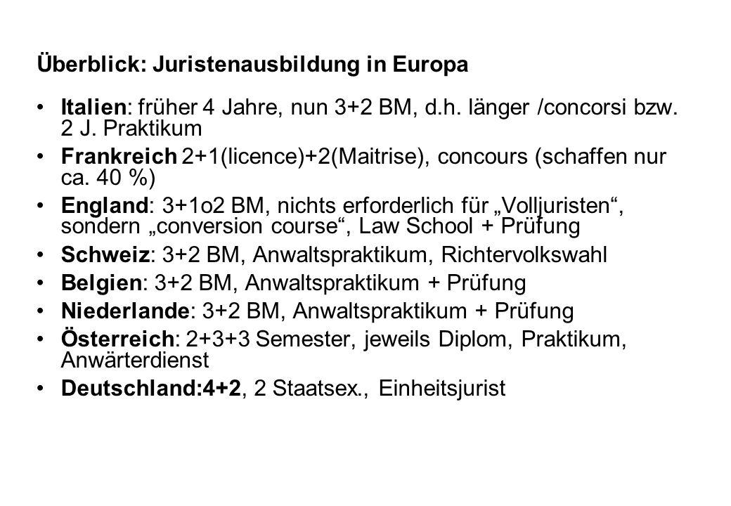 Überblick: Juristenausbildung in Europa