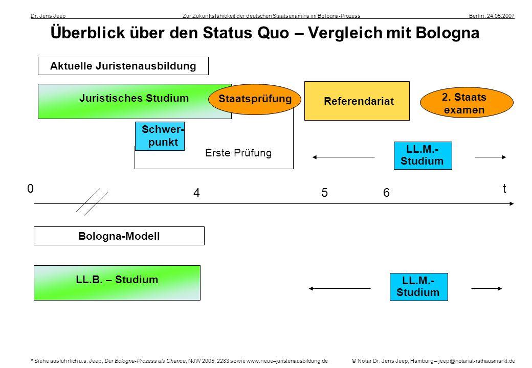 Überblick über den Status Quo – Vergleich mit Bologna