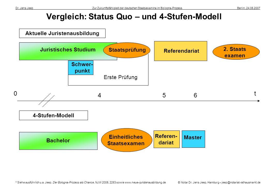 Vergleich: Status Quo – und 4-Stufen-Modell