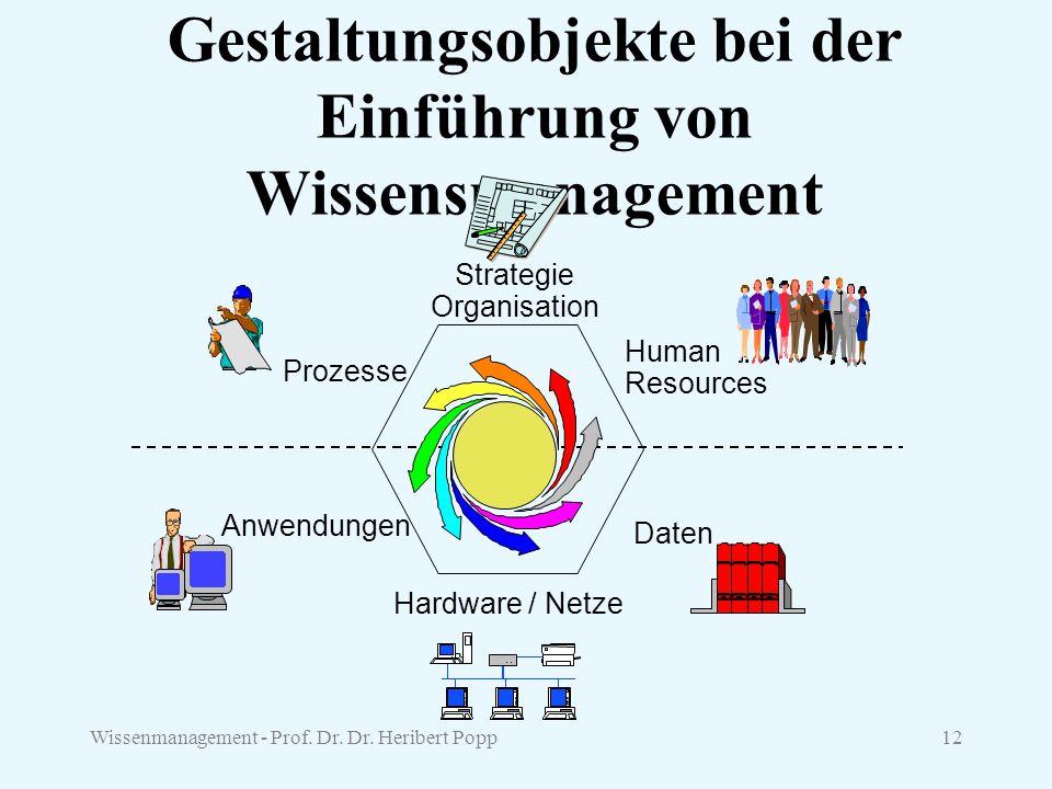 Gestaltungsobjekte bei der Einführung von Wissensmanagement