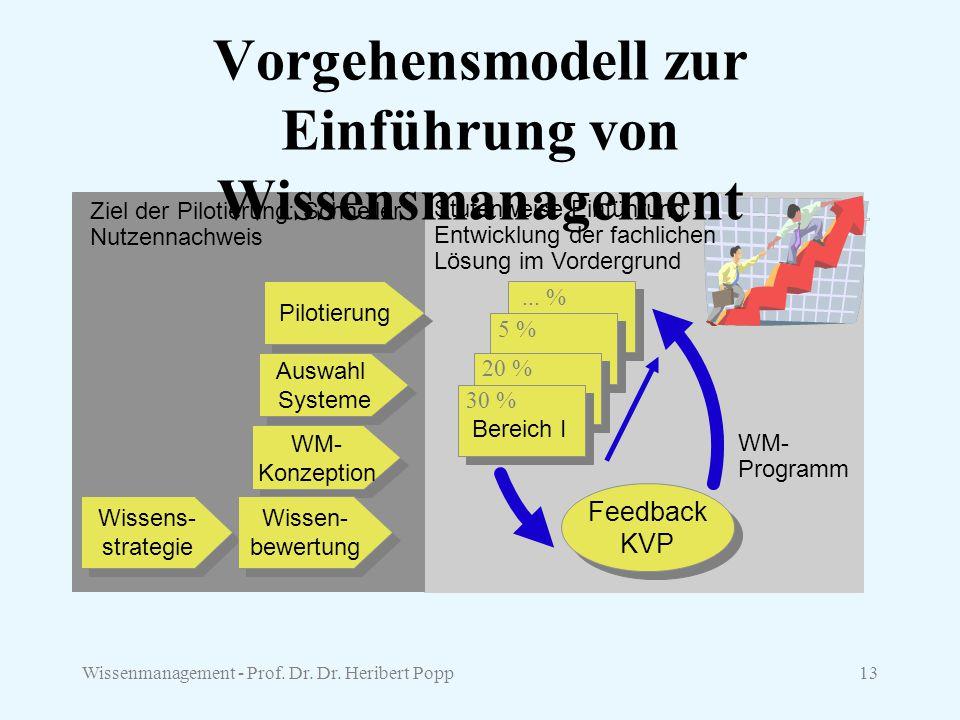 Vorgehensmodell zur Einführung von Wissensmanagement