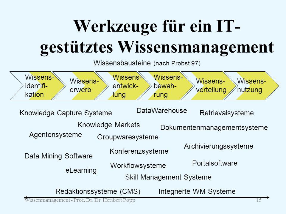 Werkzeuge für ein IT-gestütztes Wissensmanagement