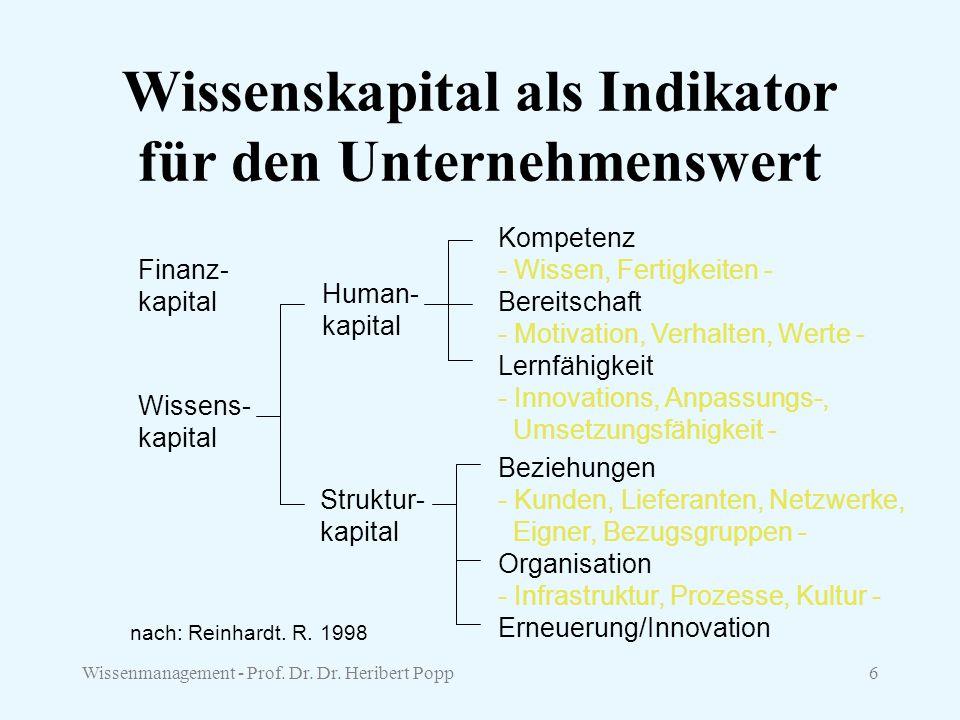 Wissenskapital als Indikator für den Unternehmenswert
