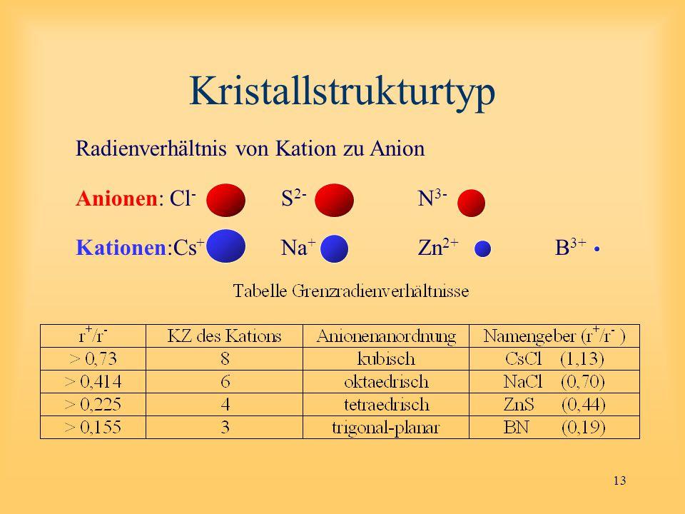 Kristallstrukturtyp Radienverhältnis von Kation zu Anion