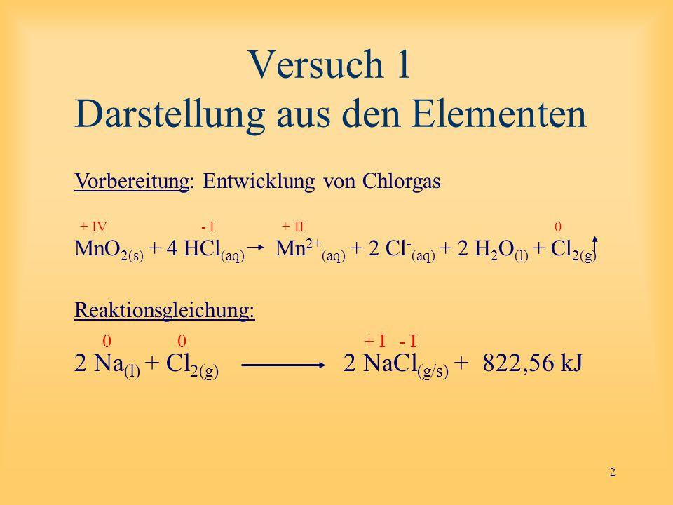 Versuch 1 Darstellung aus den Elementen