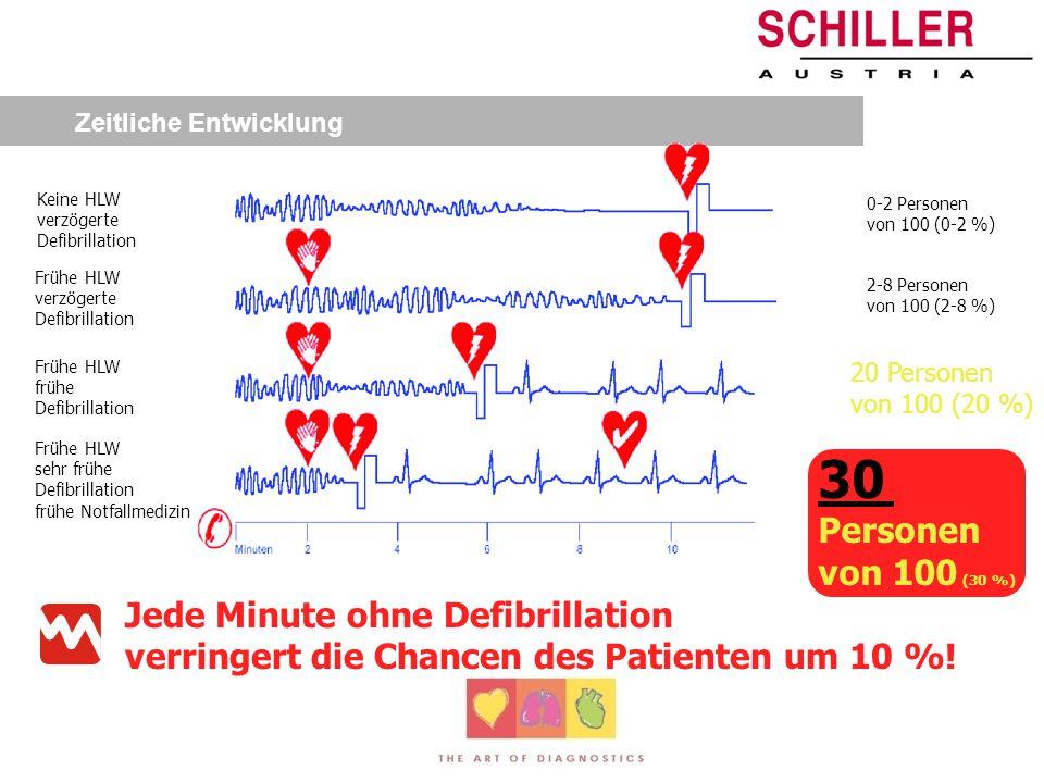 30 Personen von 100 (30 %) Jede Minute ohne Defibrillation