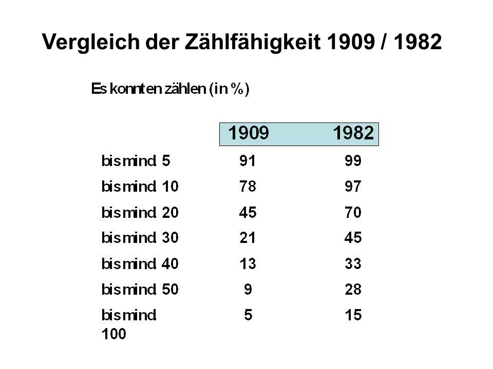 Vergleich der Zählfähigkeit 1909 / 1982