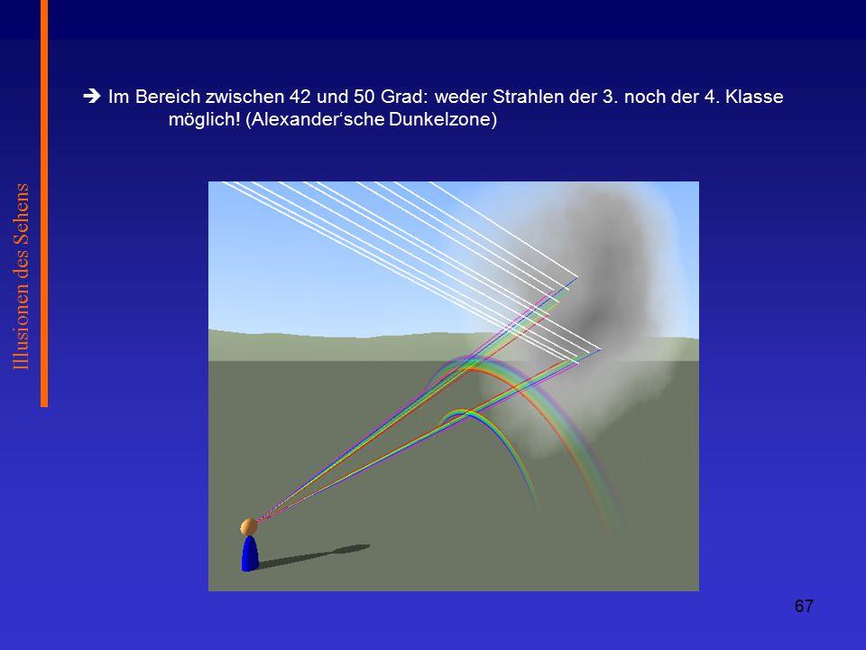 Illusionen des Sehens  Im Bereich zwischen 42 und 50 Grad: weder Strahlen der 3.