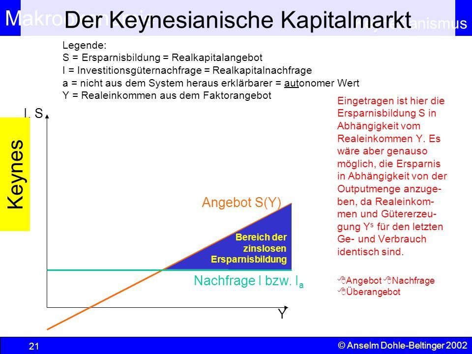 Der Keynesianische Kapitalmarkt
