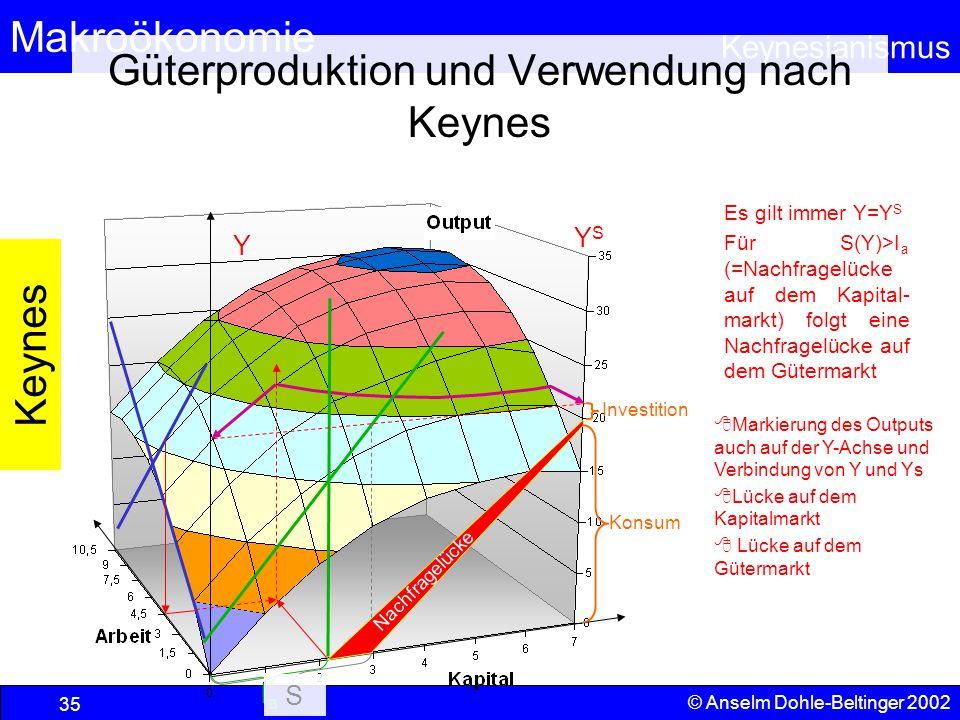 Güterproduktion und Verwendung nach Keynes