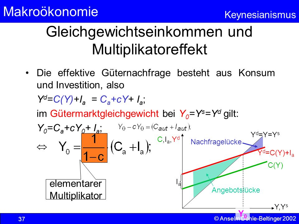 Gleichgewichtseinkommen und Multiplikatoreffekt