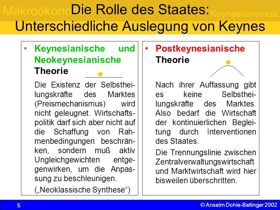 Die Rolle des Staates: Unterschiedliche Auslegung von Keynes