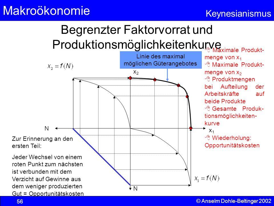 Begrenzter Faktorvorrat und Produktionsmöglichkeitenkurve