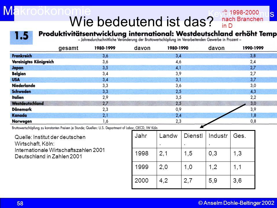 Wie bedeutend ist das  1998-2000 nach Branchen in D 3,6 5,9 2,7 4,2