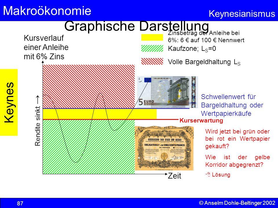 Graphische Darstellung