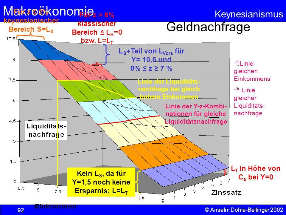 Geldnachfrage Für z ≤ 2% keynesianischer Bereich S=LS