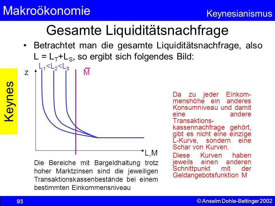 Gesamte Liquiditätsnachfrage