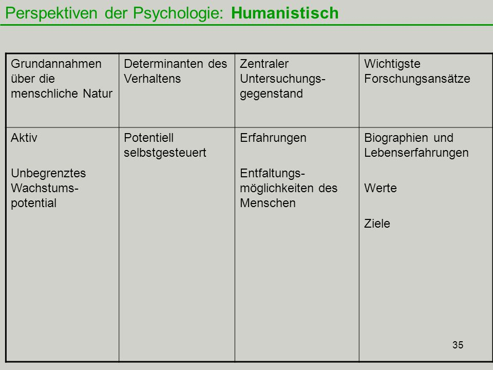 Einf hrung in die psychologie f r pflegewissenschaften for Psychologie nc werte