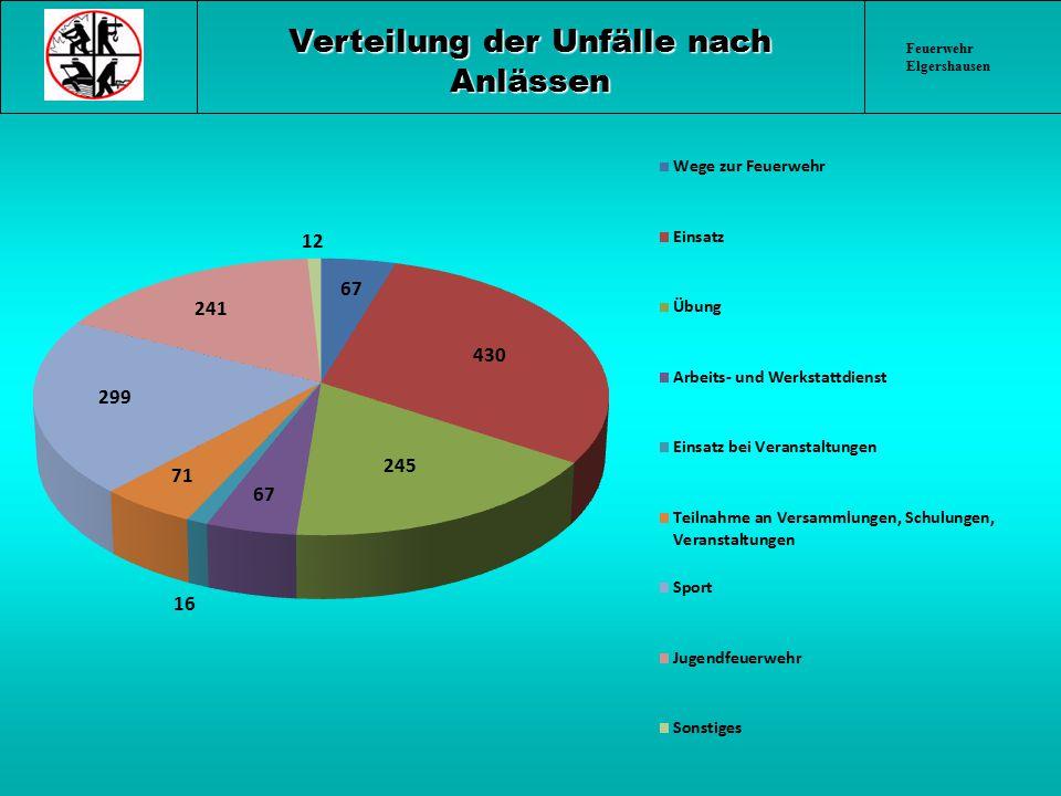 Verteilung der Unfälle nach Anlässen