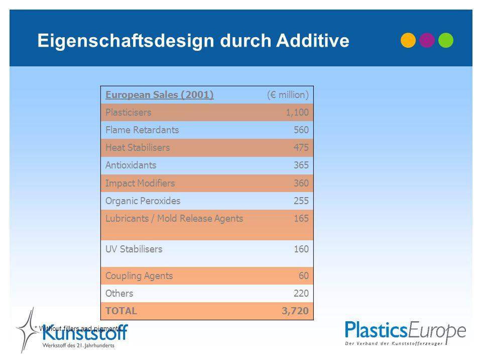 Eigenschaftsdesign durch Additive