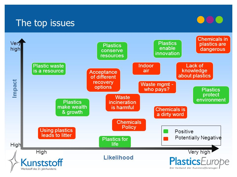 The top issues Impact Likelihood Chemicals in plastics are dangerous