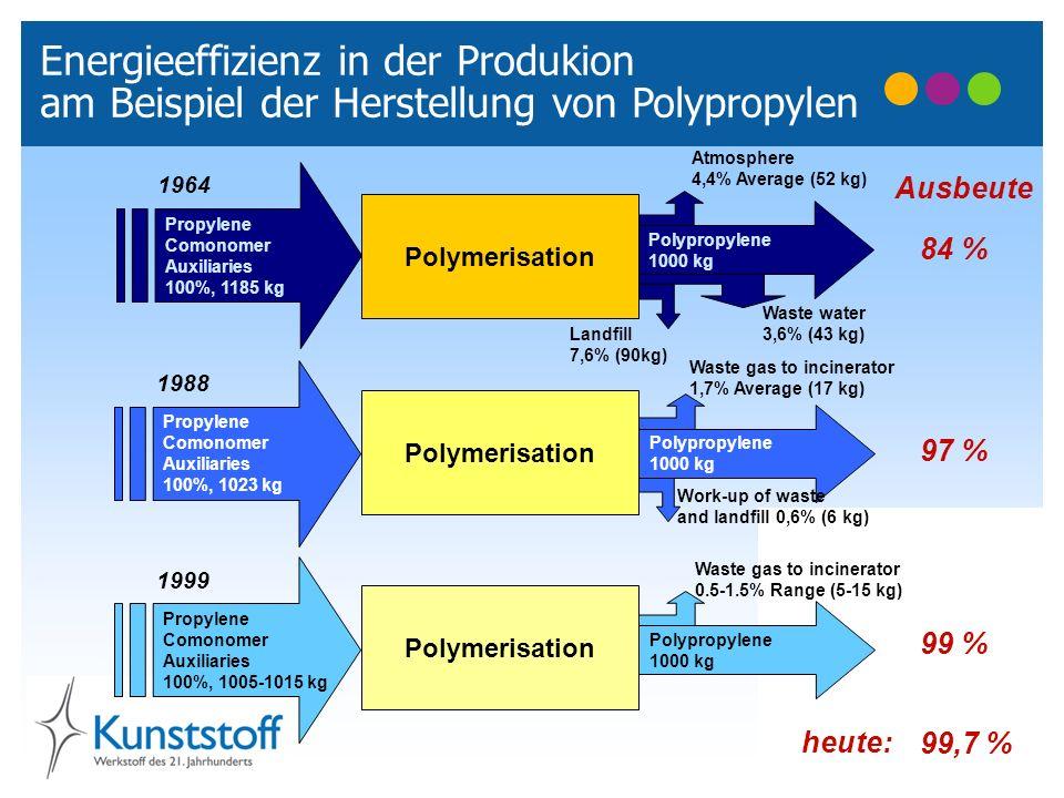 Energieeffizienz in der Produkion am Beispiel der Herstellung von Polypropylen