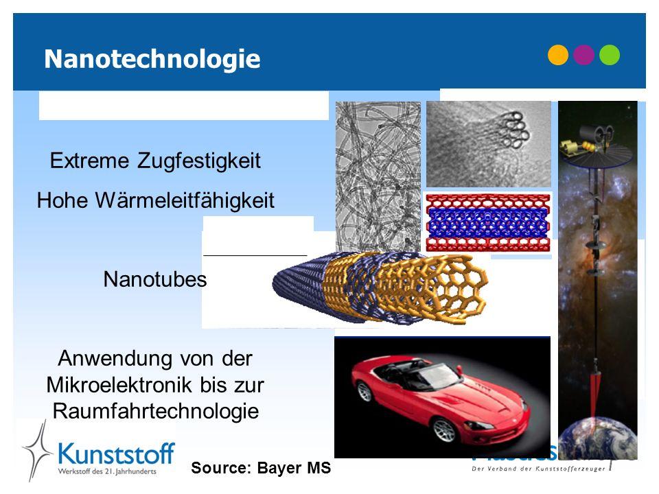 Nanotechnologie Extreme Zugfestigkeit Hohe Wärmeleitfähigkeit