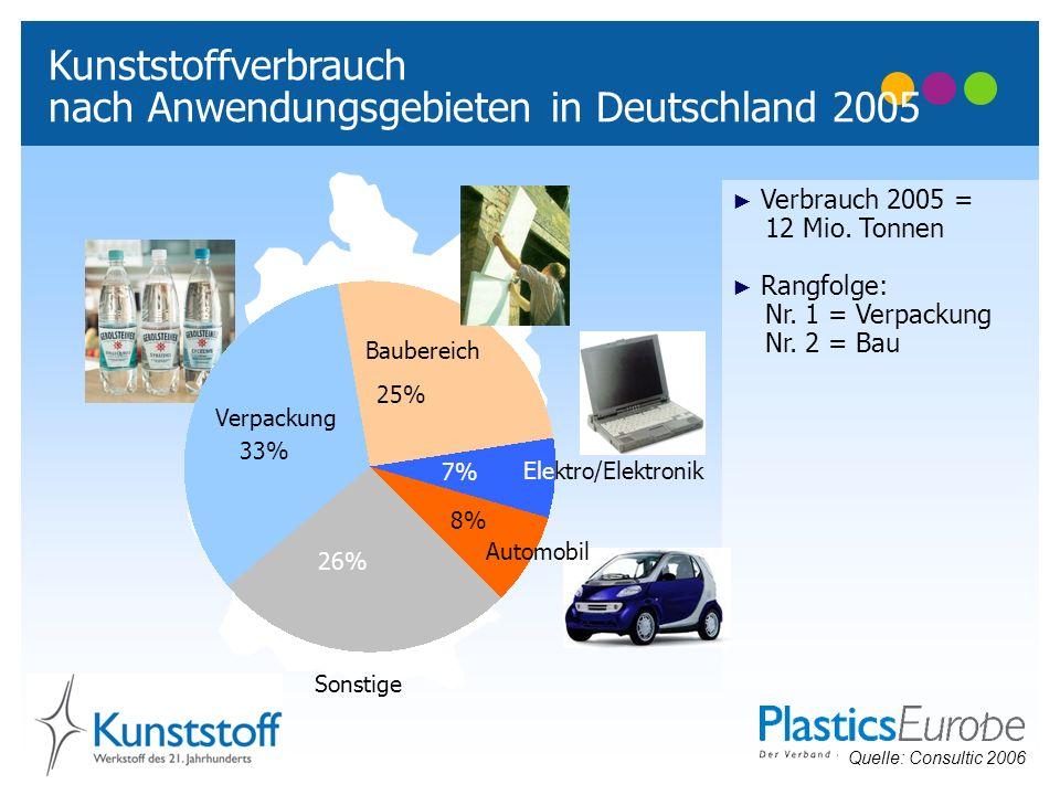 nach Anwendungsgebieten in Deutschland 2005
