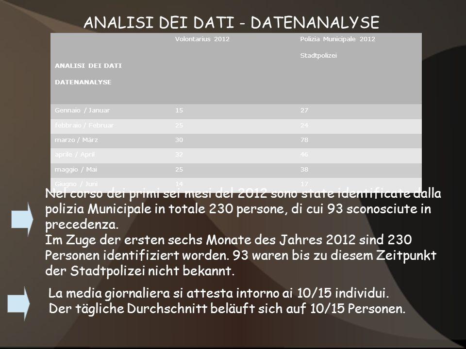 ANALISI DEI DATI - DATENANALYSE