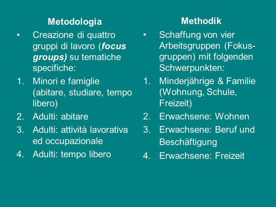 Methodik Schaffung von vier Arbeitsgruppen (Fokus-gruppen) mit folgenden Schwerpunkten: Minderjährige & Familie (Wohnung, Schule, Freizeit)