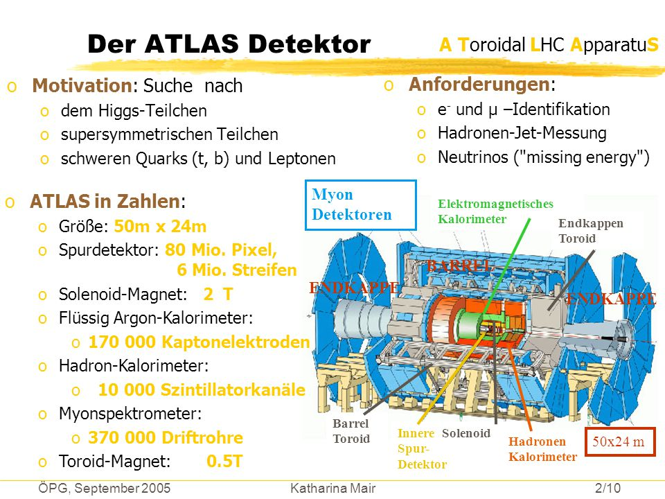 Der ATLAS Detektor A Toroidal LHC ApparatuS Motivation: Suche nach