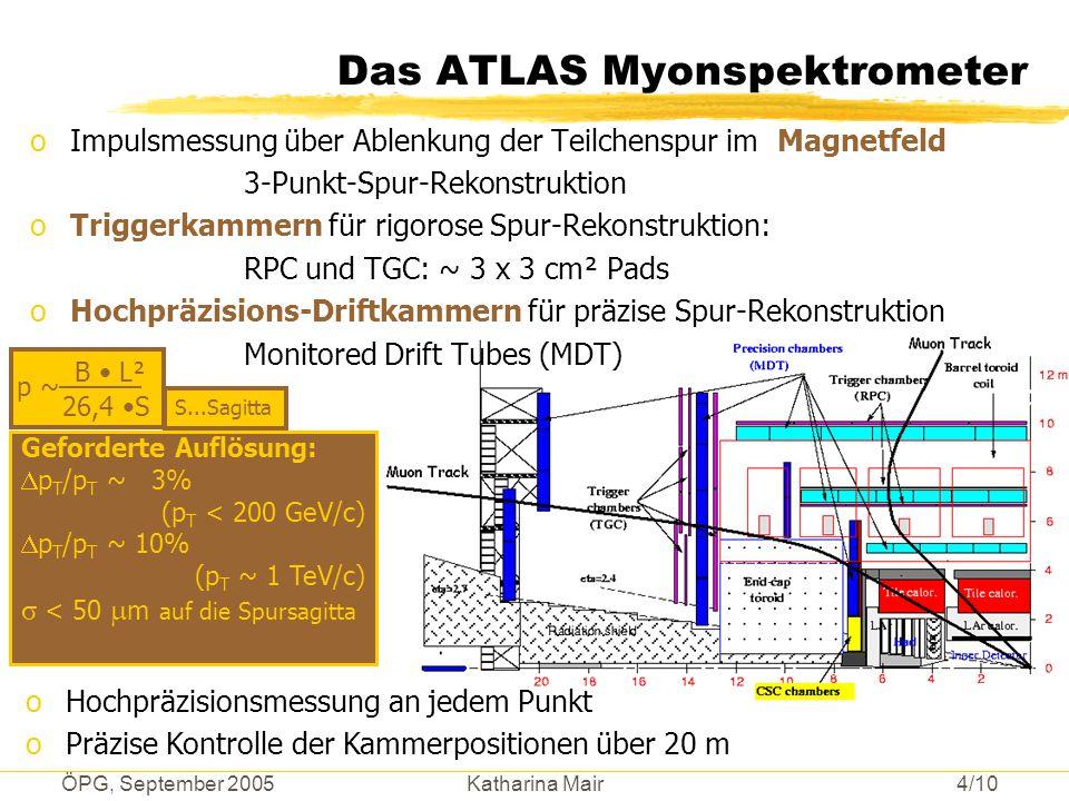 Das ATLAS Myonspektrometer