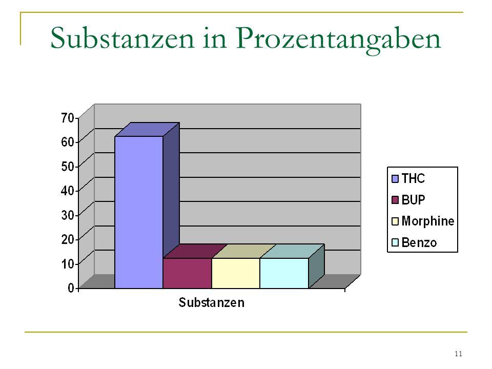 Substanzen in Prozentangaben