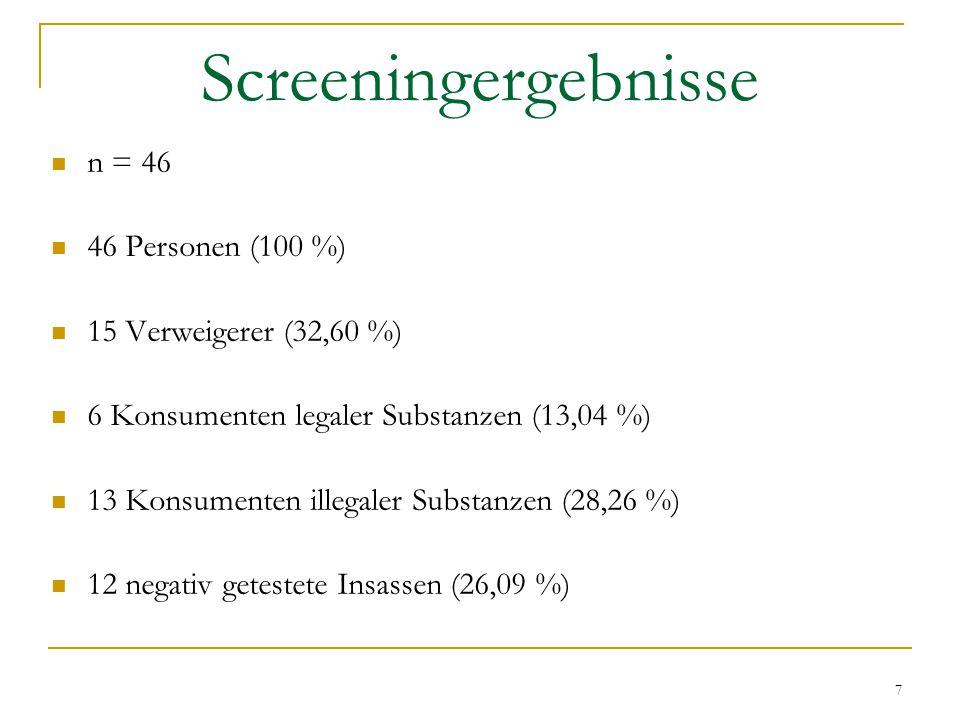 Screeningergebnisse n = 46 46 Personen (100 %)