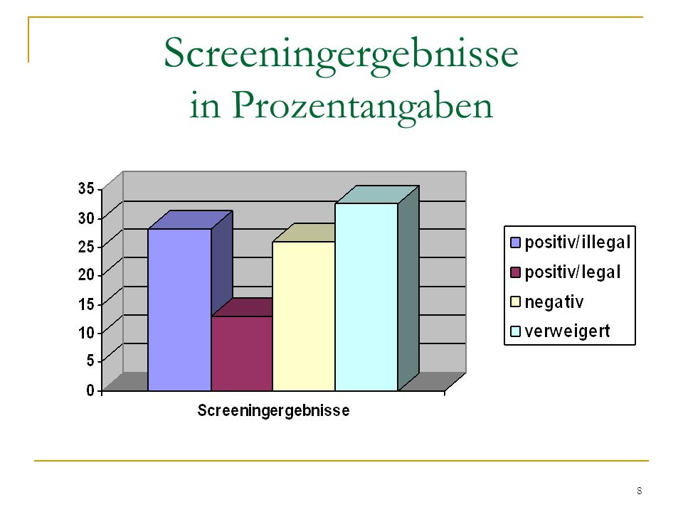 Screeningergebnisse in Prozentangaben